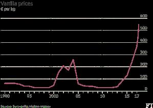vanilla price graph